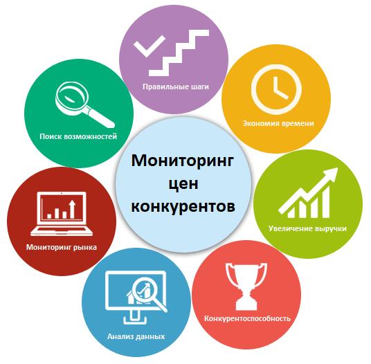 competitor-monitorng-scheme